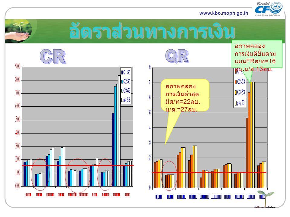 อัตราส่วนทางการเงิน CR QR LOGO