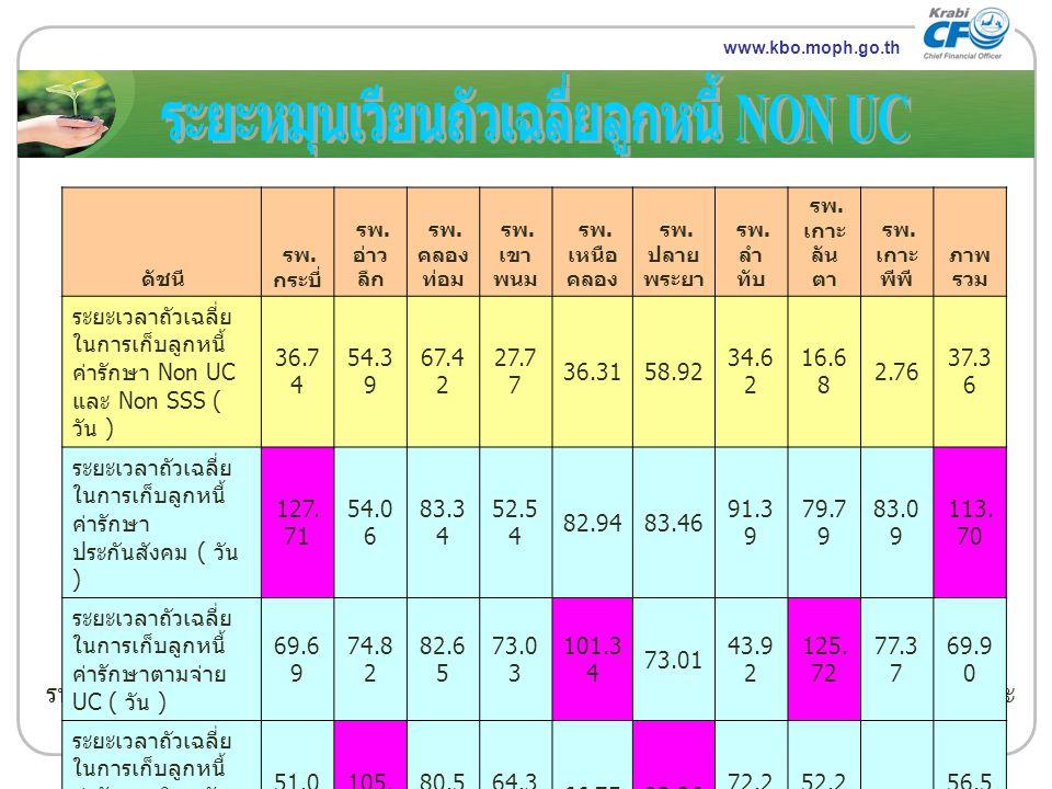ระยะหมุนเวียนถัวเฉลี่ยลูกหนี้ NON UC