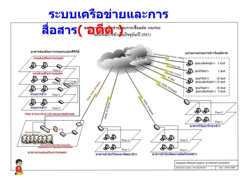 ระบบเครือข่ายและการสื่อสาร( อดีต )