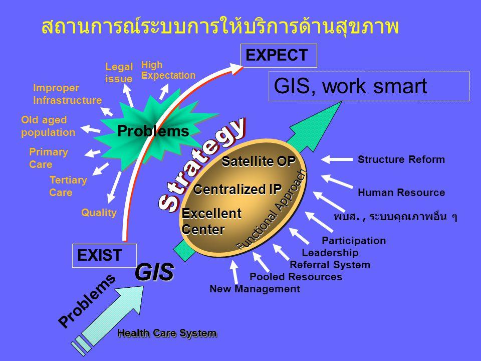 Strategy Functional Approach GIS สถานการณ์ระบบการให้บริการด้านสุขภาพ
