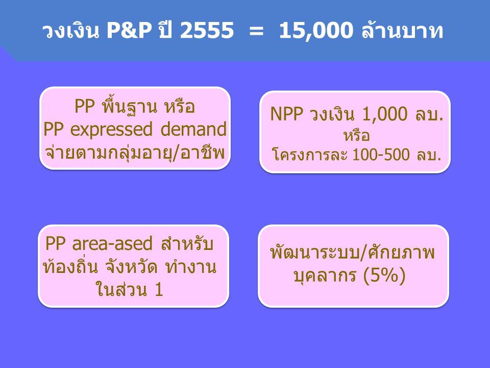 วงเงิน P&P ปี 2555 = 15,000 ล้านบาท PP พื้นฐาน หรือ PP expressed demandจ่ายตามกลุ่มอายุ/อาชีพ.
