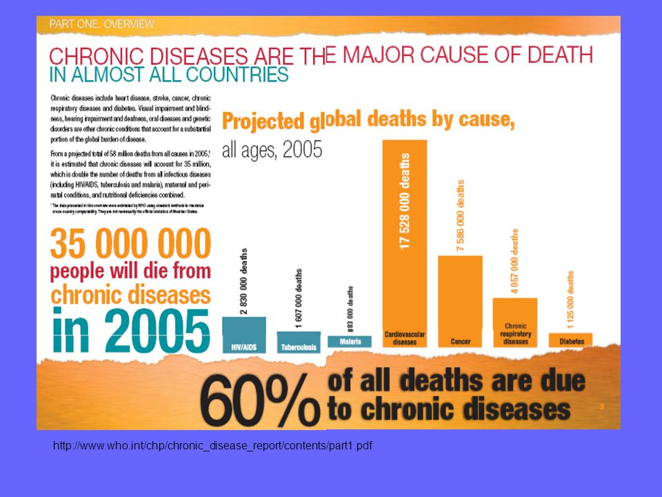 http://www.who.int/chp/chronic_disease_report/contents/part1.pdf 3