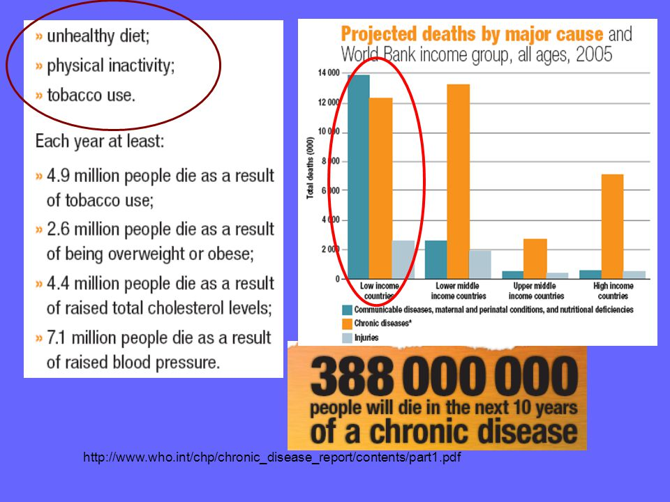 http://www.who.int/chp/chronic_disease_report/contents/part1.pdf 4