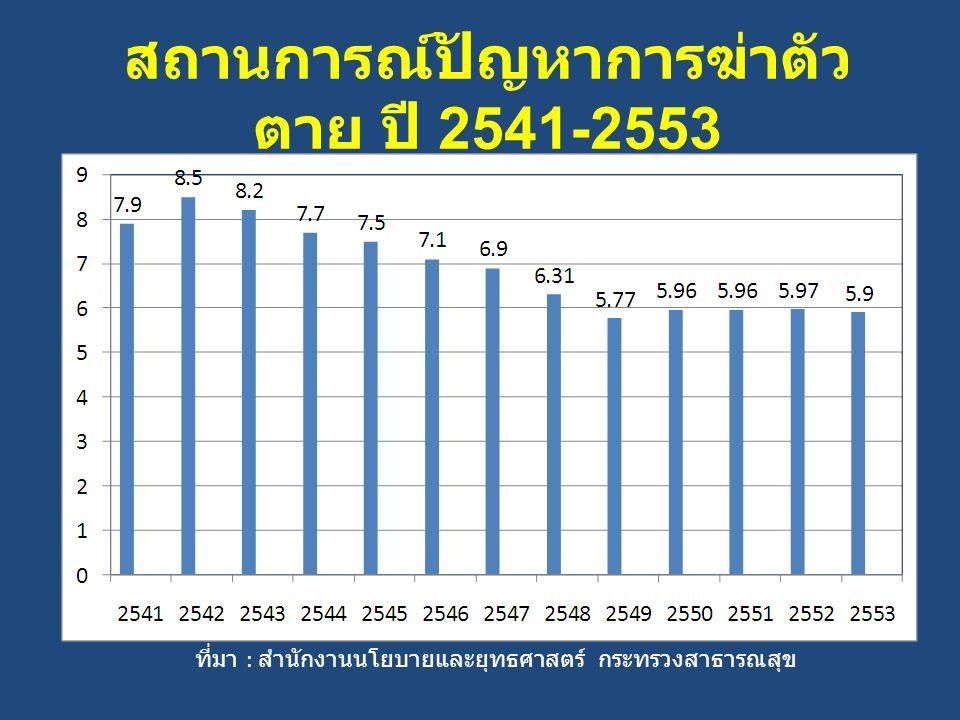 สถานการณ์ปัญหาการฆ่าตัวตาย ปี 2541-2553