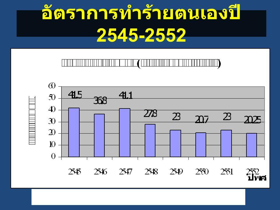 อัตราการทำร้ายตนเองปี 2545-2552