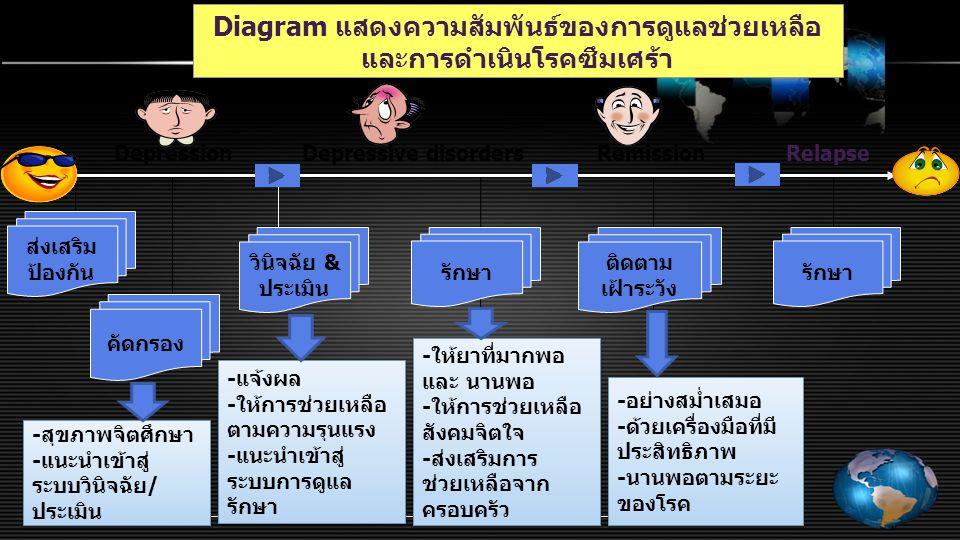Diagram แสดงความสัมพันธ์ของการดูแลช่วยเหลือ และการดำเนินโรคซึมเศร้า