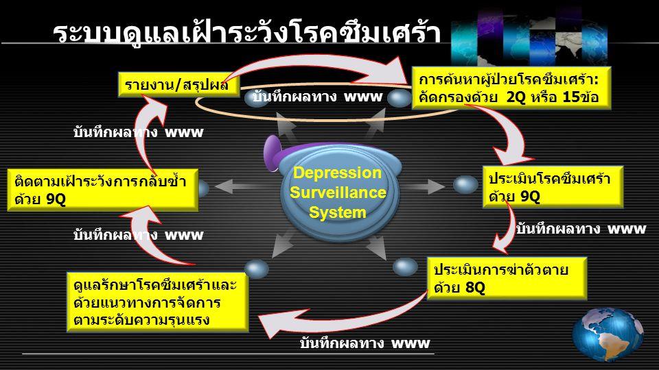 ระบบดูแลเฝ้าระวังโรคซึมเศร้า