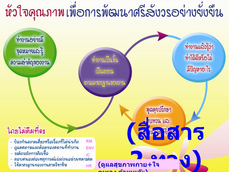 (สื่อสาร 2 ทาง) RM ENV IC HR (ดูแลสุขภาพกาย+ใจตนเอง ด้วยนะจ๊ะ)