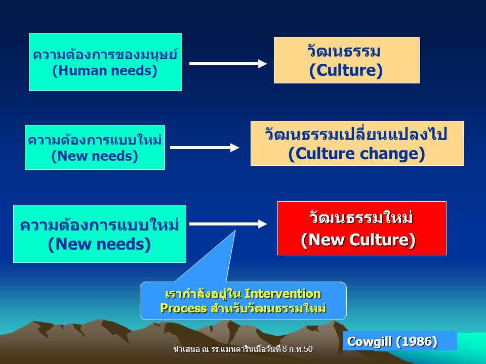 วัฒนธรรมเปลี่ยนแปลงไป (Culture change)