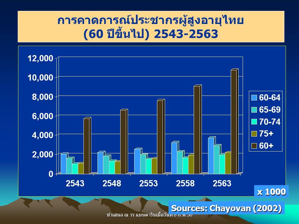 การคาดการณ์ประชากรผู้สูงอายุไทย