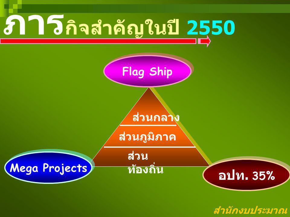 ภารกิจสำคัญในปี 2550 อปท. 35% Flag Ship ส่วนกลาง ส่วนภูมิภาค