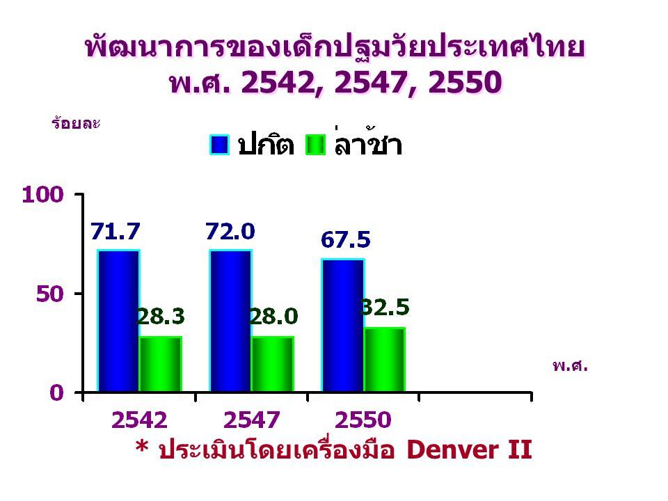 พัฒนาการของเด็กปฐมวัยประเทศไทย พ.ศ. 2542, 2547, 2550