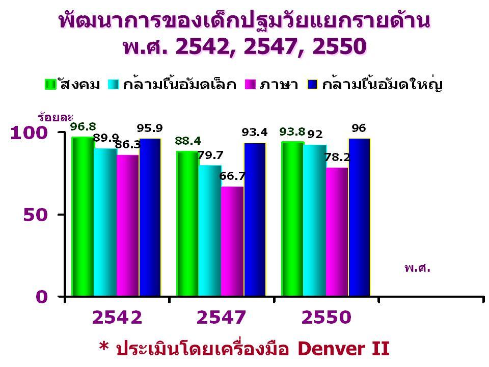 พัฒนาการของเด็กปฐมวัยแยกรายด้าน พ.ศ. 2542, 2547, 2550