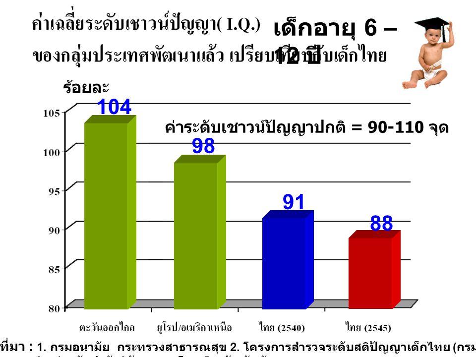 เด็กอายุ 6 – 12 ปี 104. 98. 91. 88.