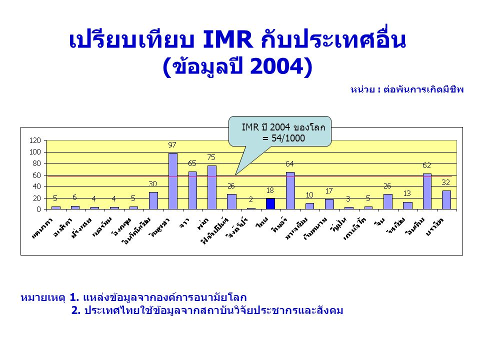 เปรียบเทียบ IMR กับประเทศอื่น