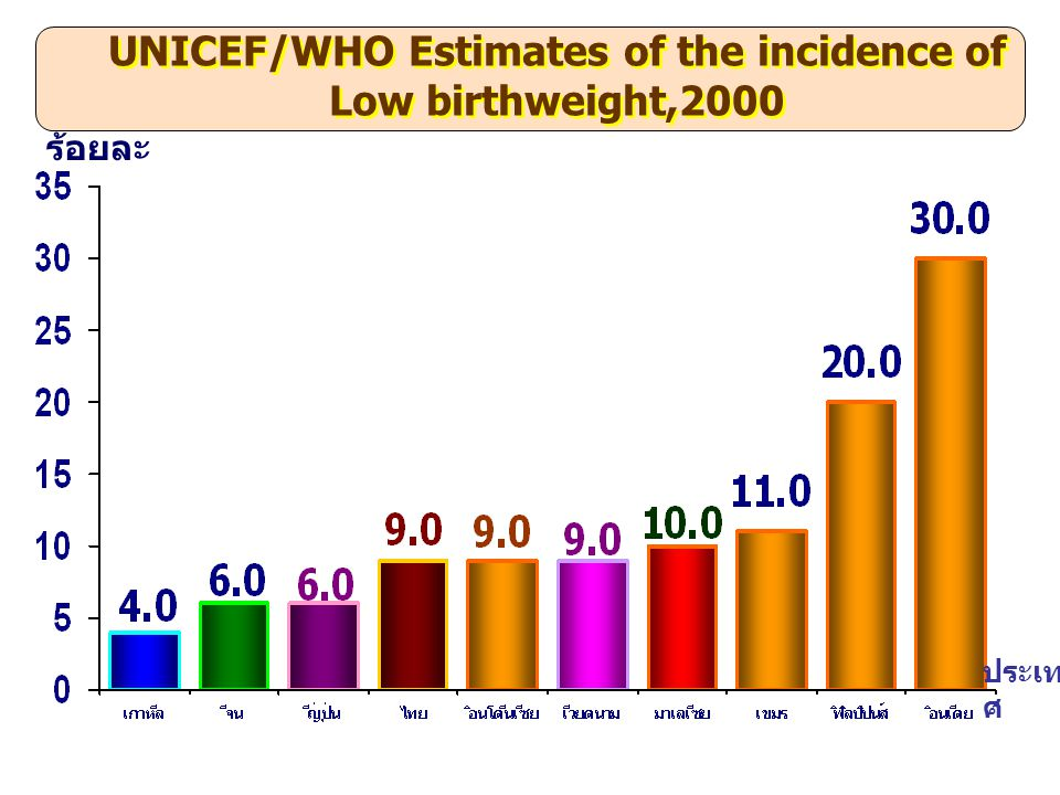 UNICEF/WHO Estimates of the incidence of Low birthweight,2000