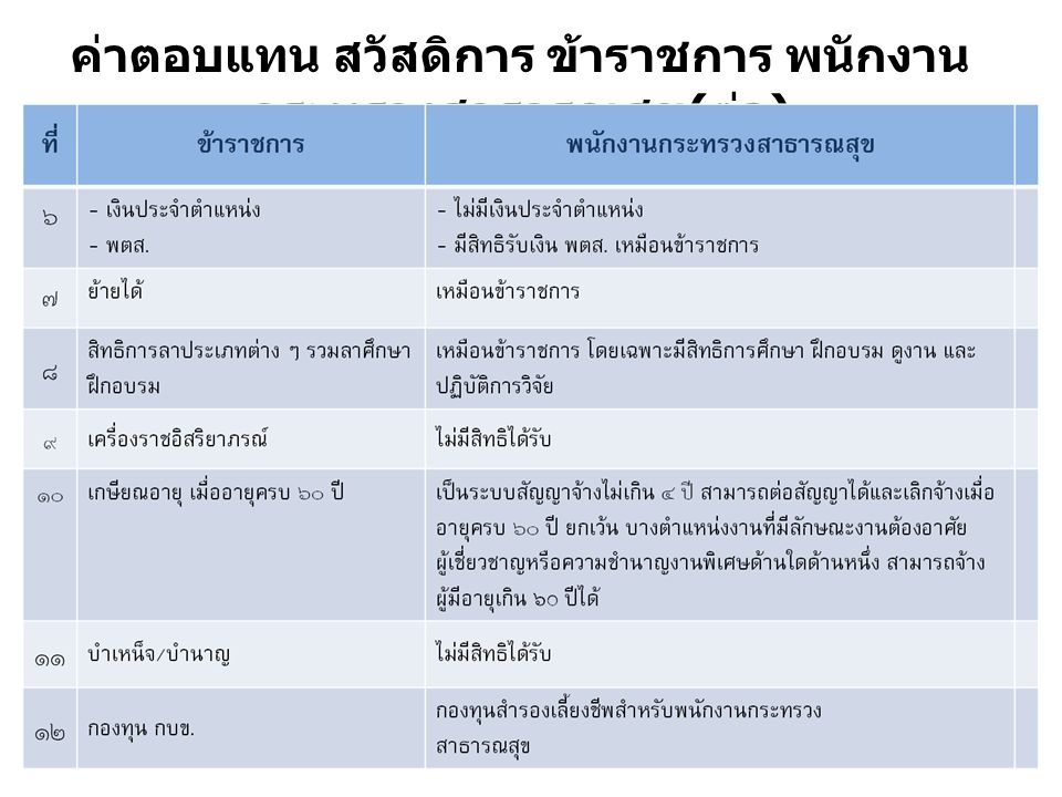 ค่าตอบแทน สวัสดิการ ข้าราชการ พนักงานกระทรวงสาธารณสุข(ต่อ)