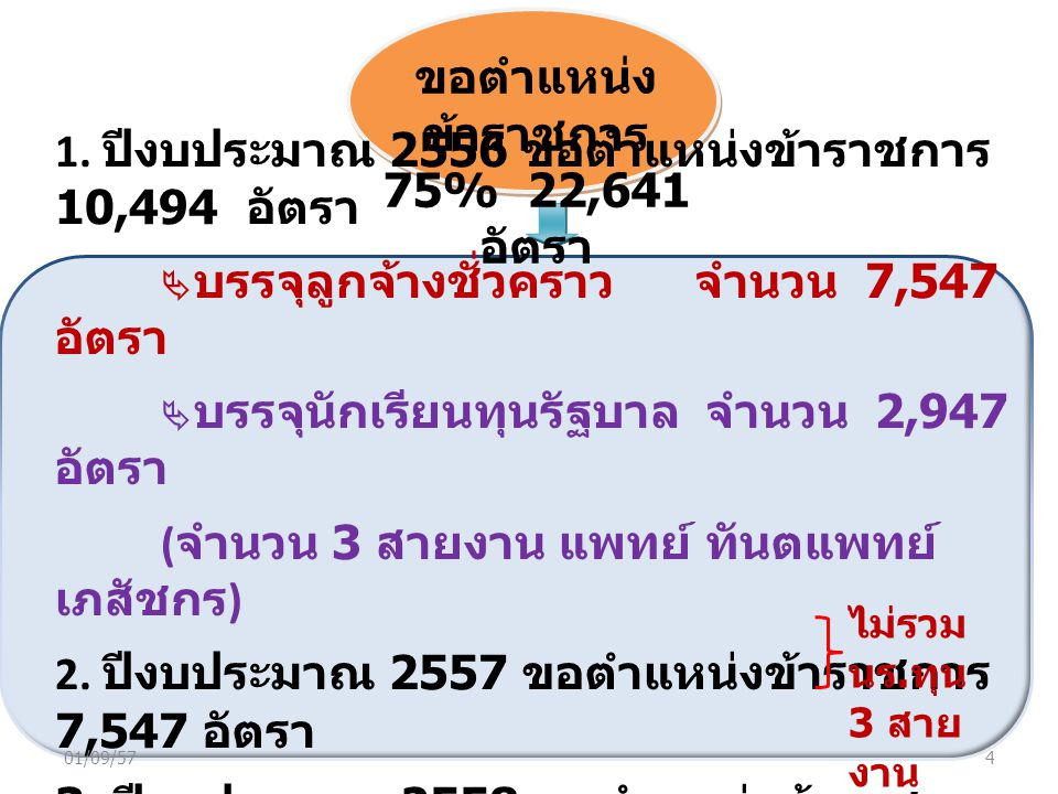ขอตำแหน่งข้าราชการ 75% 22,641 อัตรา