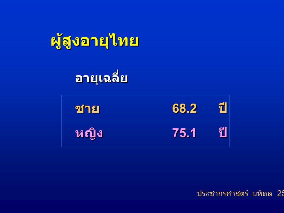 ผู้สูงอายุไทย อายุเฉลี่ย ชาย หญิง 68.2 ปี 75.1 ปี