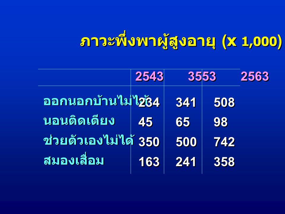 ภาวะพึ่งพาผู้สูงอายุ (x 1,000)