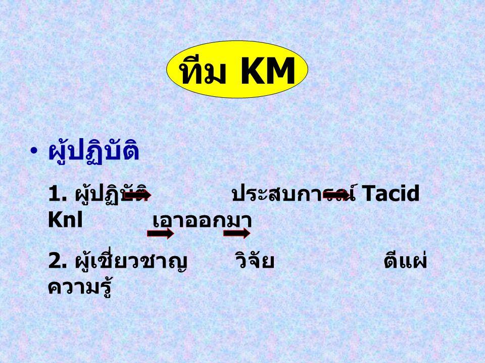 ทีม KM ผู้ปฏิบัติ 1. ผู้ปฏิบัติ ประสบการณ์ Tacid Knl เอาออกมา
