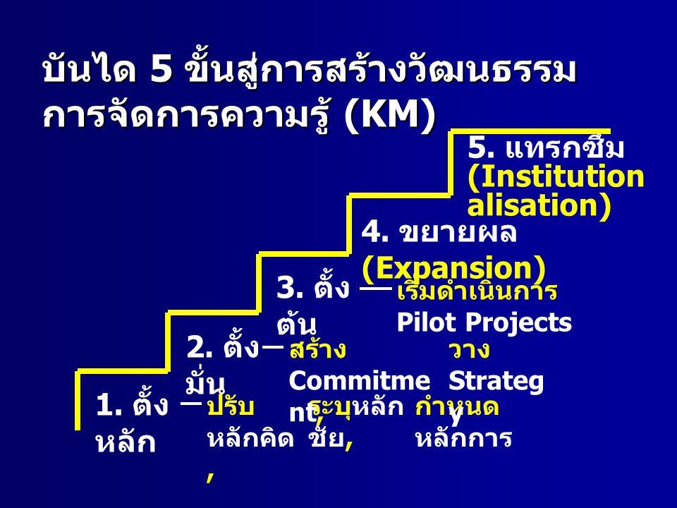 บันได 5 ขั้นสู่การสร้างวัฒนธรรมการจัดการความรู้ (KM)