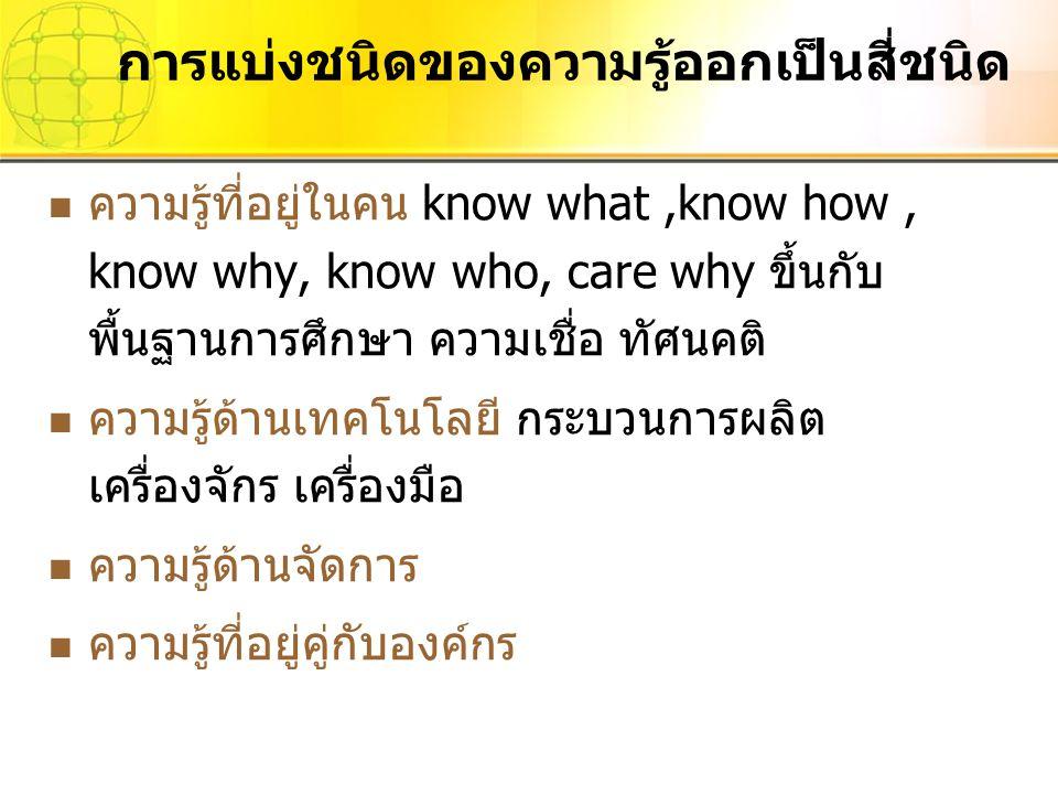 การแบ่งชนิดของความรู้ออกเป็นสี่ชนิด