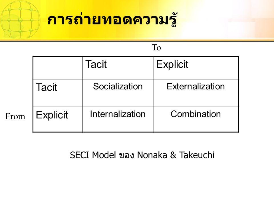 SECI Model ของ Nonaka & Takeuchi
