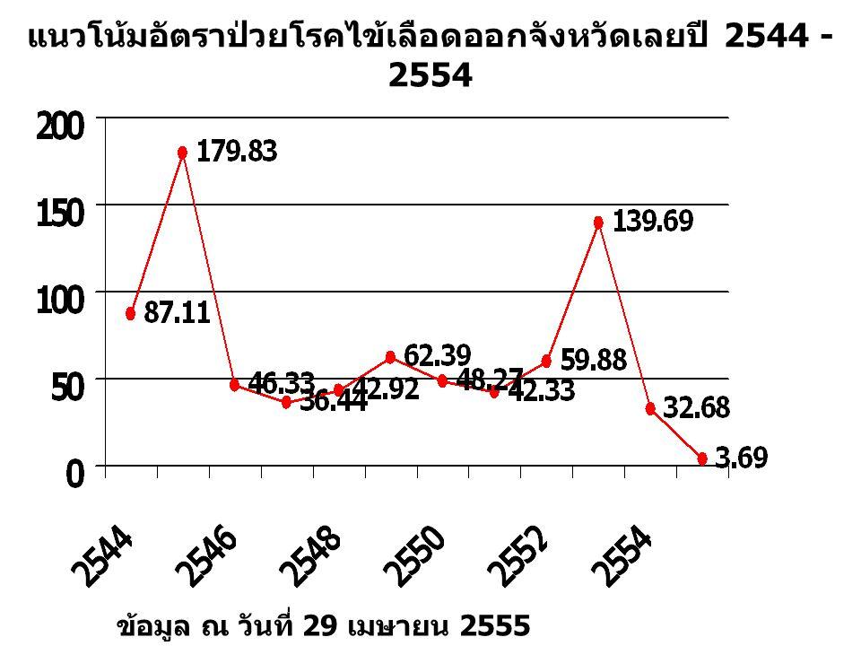 แนวโน้มอัตราป่วยโรคไข้เลือดออกจังหวัดเลยปี 2544 - 2554