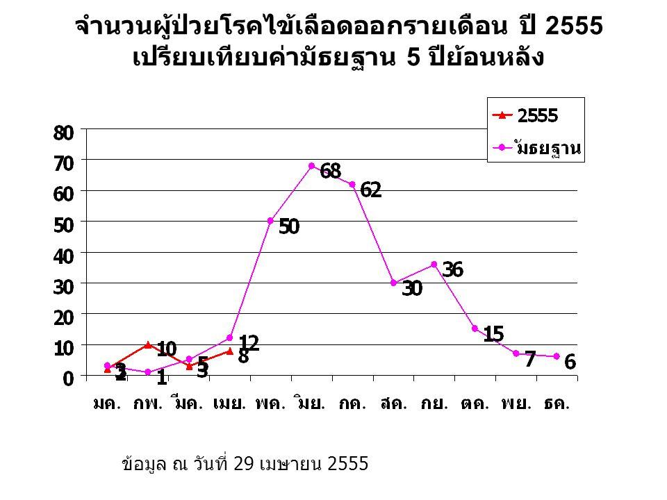 จำนวนผู้ป่วยโรคไข้เลือดออกรายเดือน ปี 2555 เปรียบเทียบค่ามัธยฐาน 5 ปีย้อนหลัง