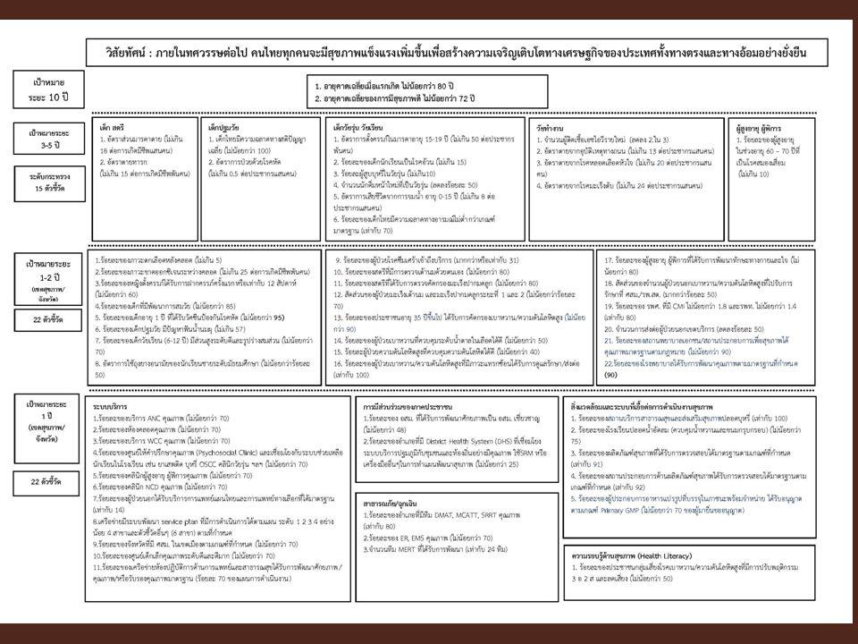 แสดงภาพกรอบ KPI 3 แผ่น