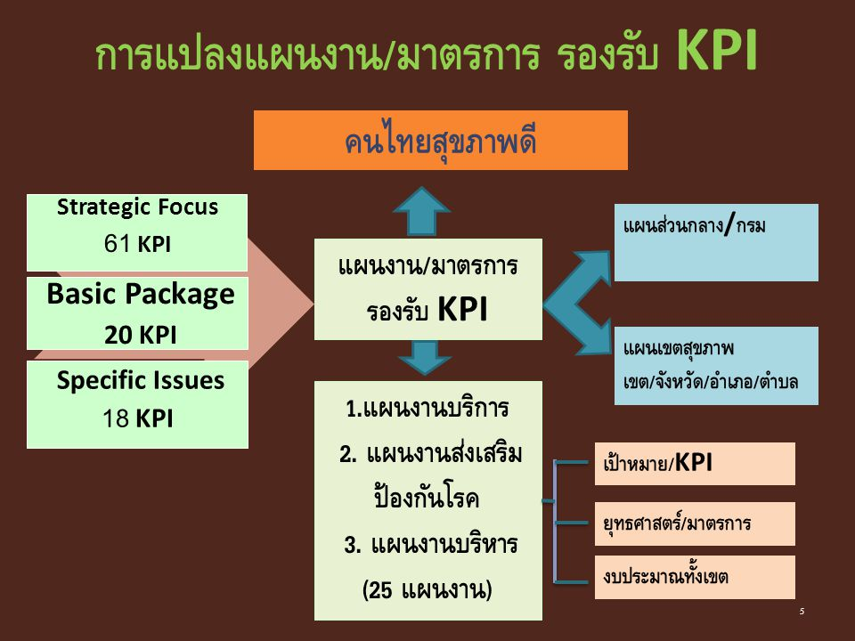 การแปลงแผนงาน/มาตรการ รองรับ KPI