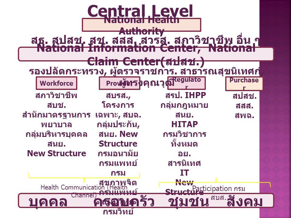 Central Level บุคคล ครอบครัว ชุมชน สังคม
