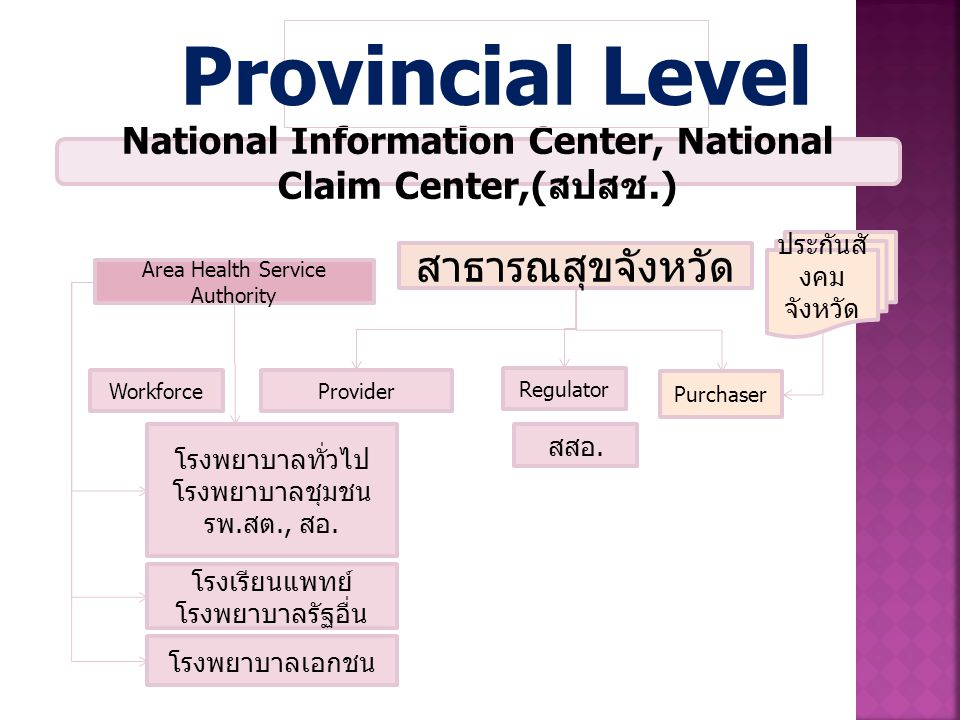 National Information Center, National Claim Center,(สปสช.)
