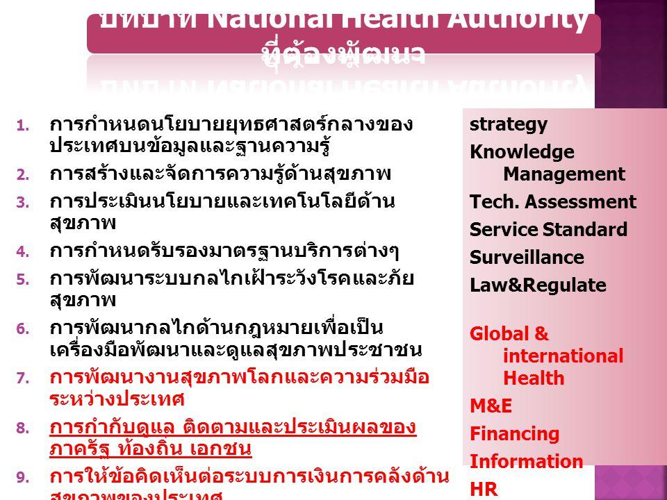 บทบาท National Health Authority ที่ต้องพัฒนา