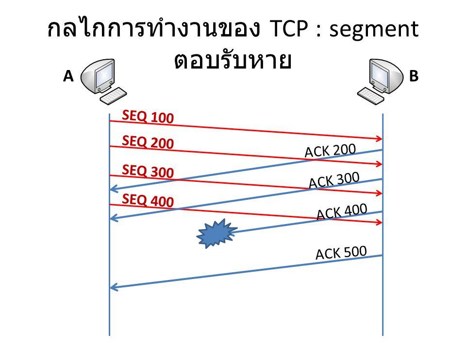 กลไกการทำงานของ TCP : segment ตอบรับหาย