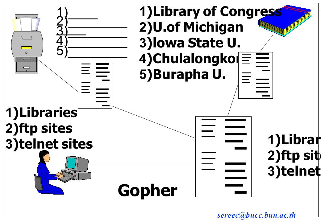 Gopher 1)Library of Congress 1)________ 2)U.of Michigan 2)________