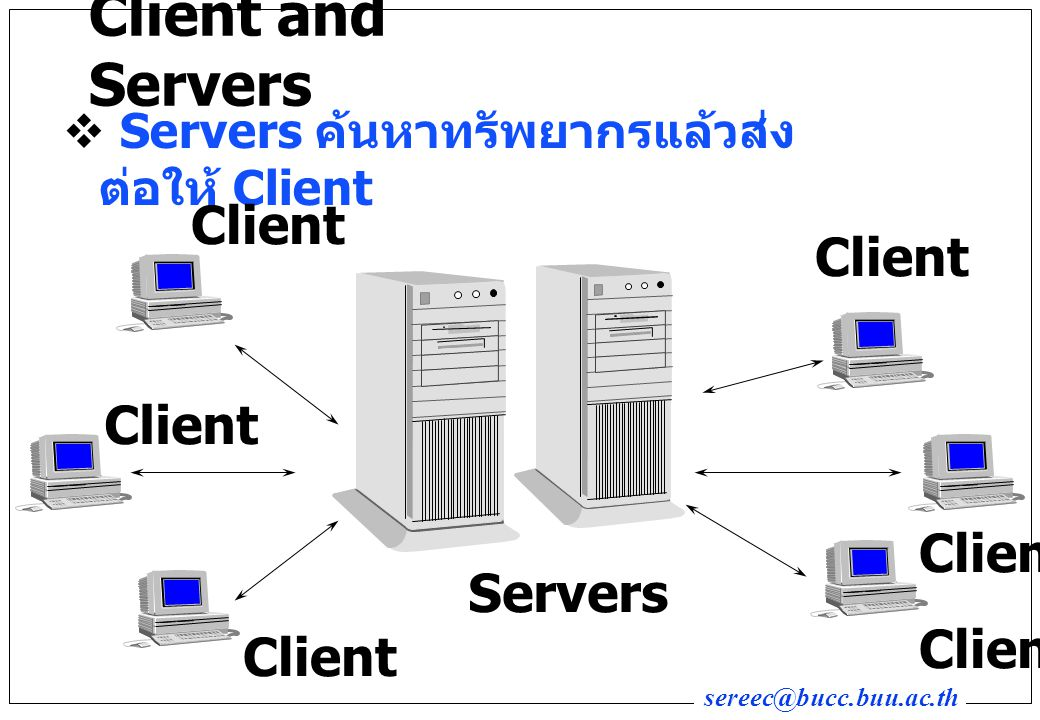 Client and Servers Client Client Client Client Servers Client Client