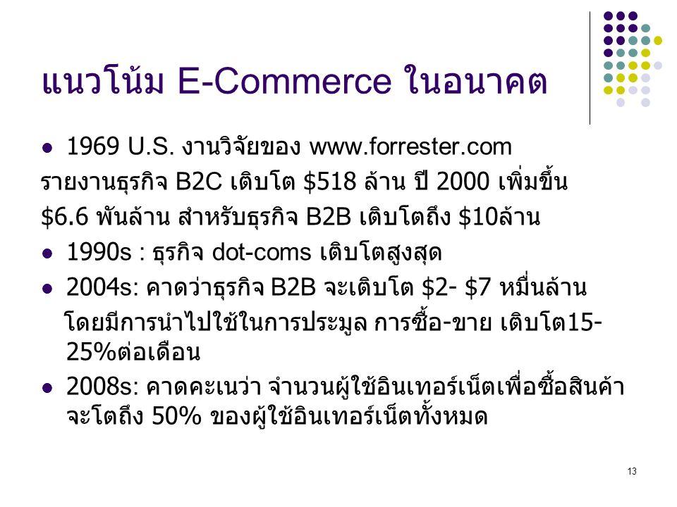 แนวโน้ม E-Commerce ในอนาคต