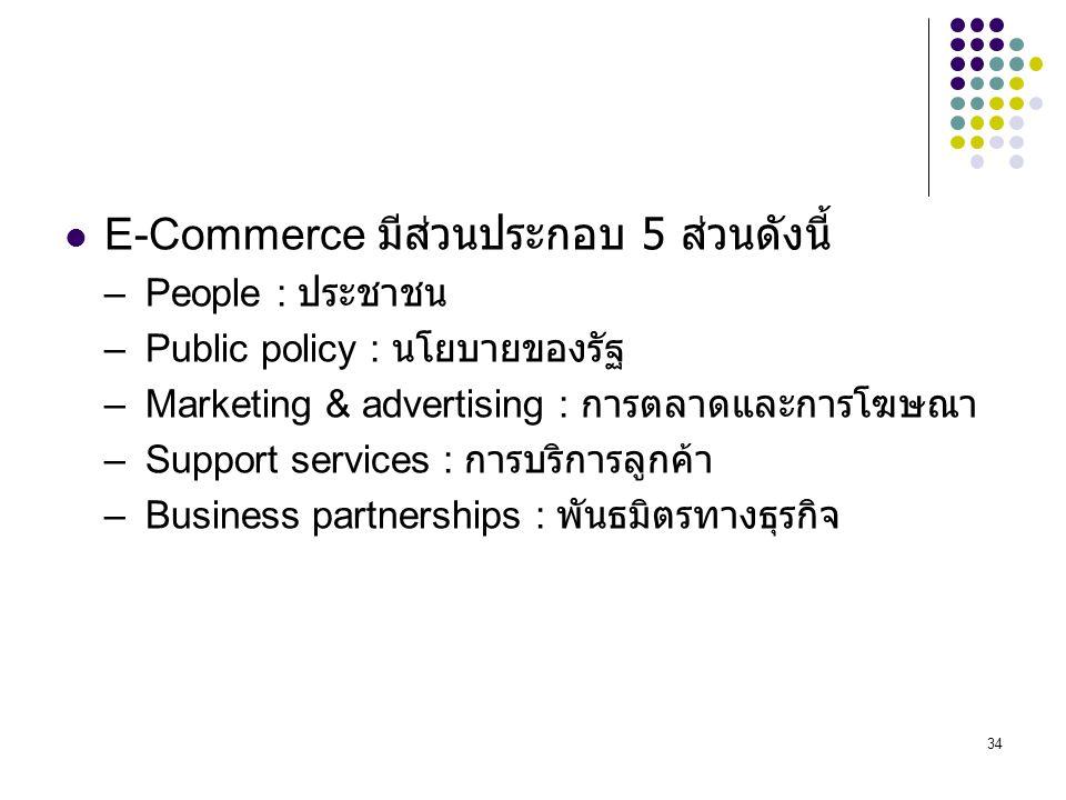 E-Commerce มีส่วนประกอบ 5 ส่วนดังนี้