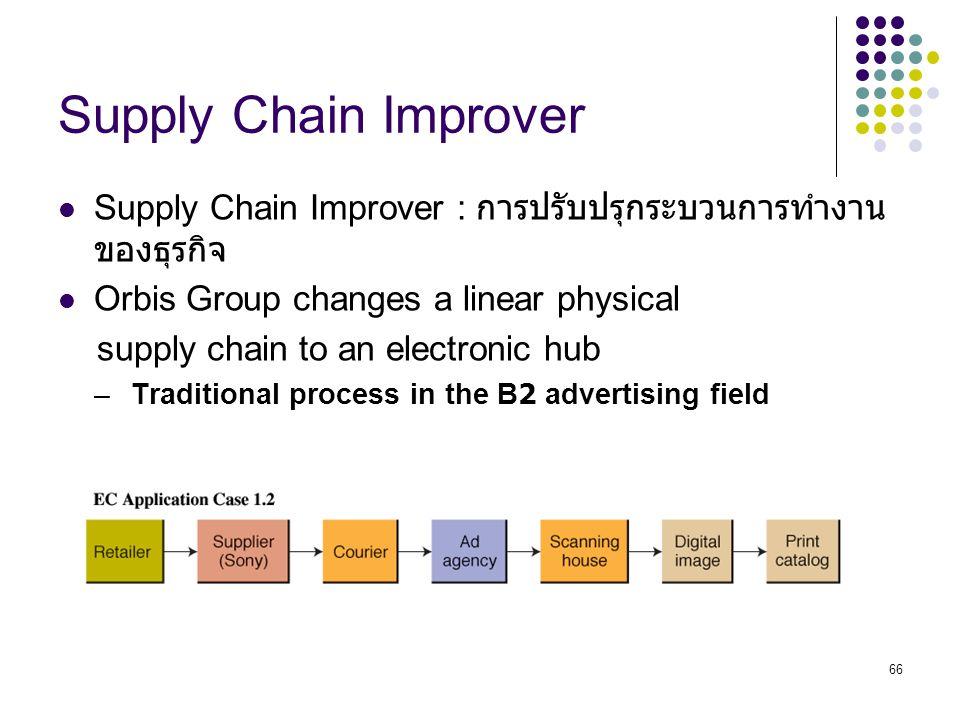 Supply Chain Improver Supply Chain Improver : การปรับปรุกระบวนการทำงานของธุรกิจ. Orbis Group changes a linear physical.