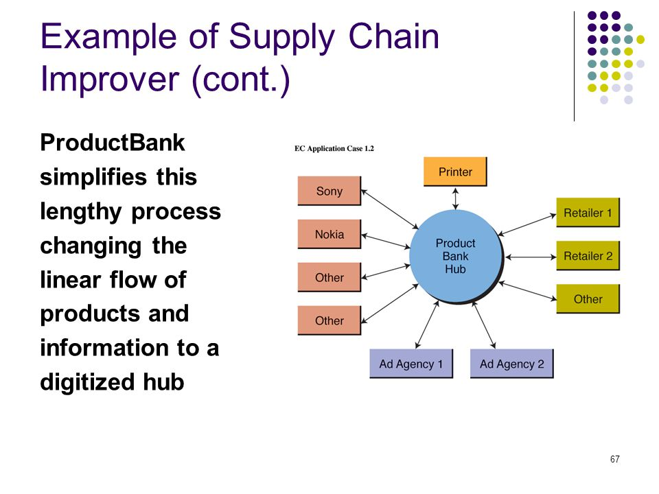 Example of Supply Chain Improver (cont.)