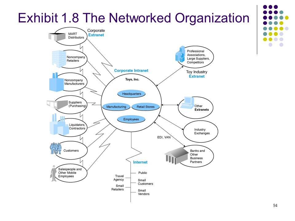 Exhibit 1.8 The Networked Organization