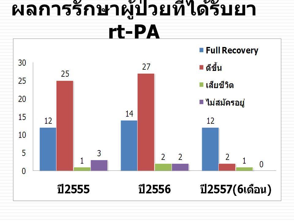 ผลการรักษาผู้ป่วยที่ได้รับยา rt-PA