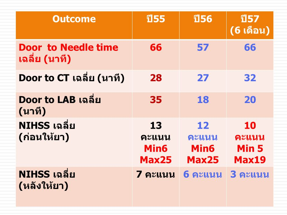 Outcome ปี55. ปี56. ปี57. (6 เดือน) Door to Needle time เฉลี่ย (นาที) 66. 57. Door to CT เฉลี่ย (นาที)