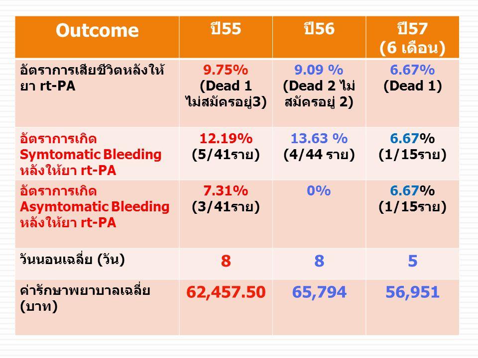 Outcome ปี55 ปี56 ปี57 (6 เดือน) 8 5 62,457.50 65,794 56,951