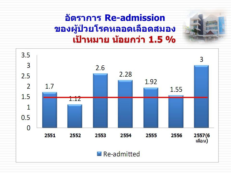 อัตราการ Re-admission