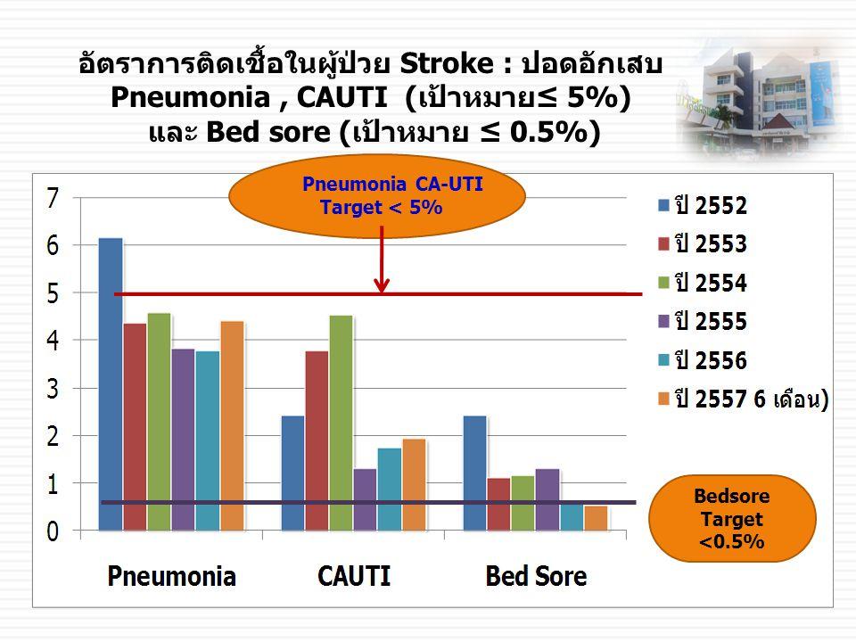 และ Bed sore (เป้าหมาย ≤ 0.5%)
