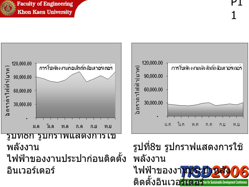 P11 รูปที่8ก รูปกราฟแสดงการใช้พลังงาน
