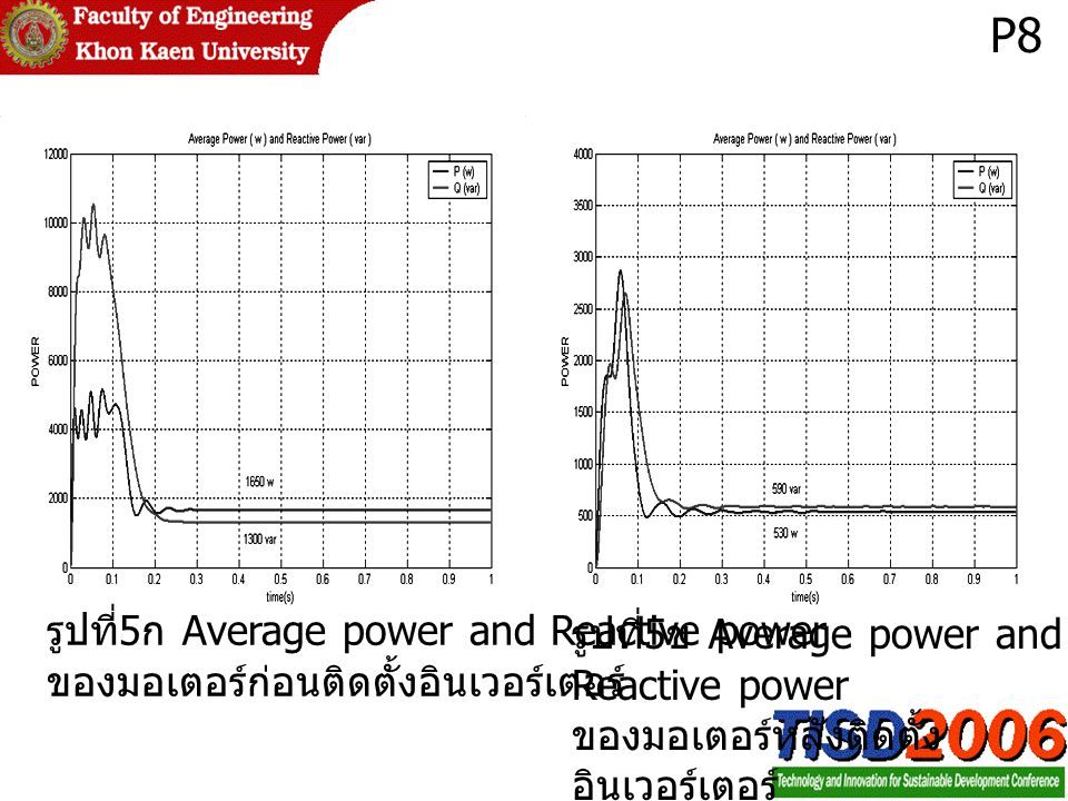 P8 รูปที่5ก Average power and Reactive power